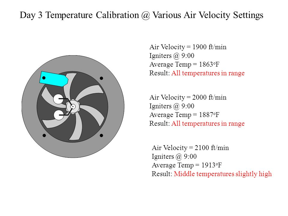 Air Velocity = 2000 ft/min Igniters @ 9:00 Average Temp = 1826 o F Result: All temperatures in range Air Velocity = 2100 ft/min Igniters @ 9:00 Average Temp = 1832 o F Result: All temperatures in range Air Velocity = 2200 ft/min Igniters @ 9:00 Average Temp = 1864 o F Result: All temperatures in range Day 2 Temperature Calibration @ Various Air Velocity Settings