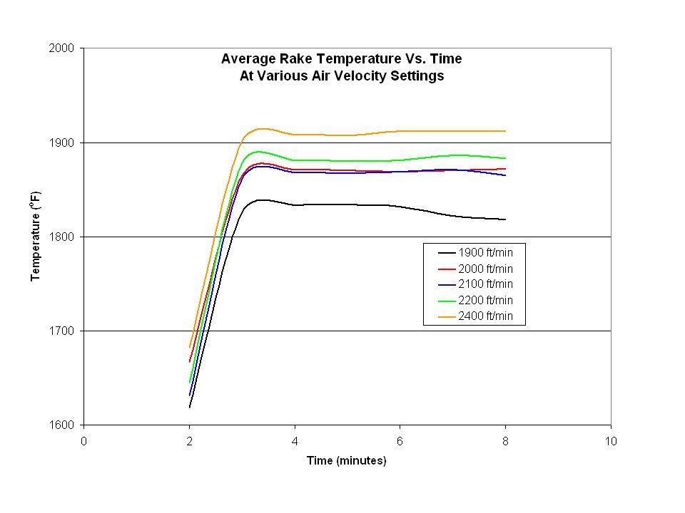 Air Velocity = 1900 ft/min Igniters @ 9:00 Average Temp = 1863 o F Result: All temperatures in range Air Velocity = 2000 ft/min Igniters @ 9:00 Averag