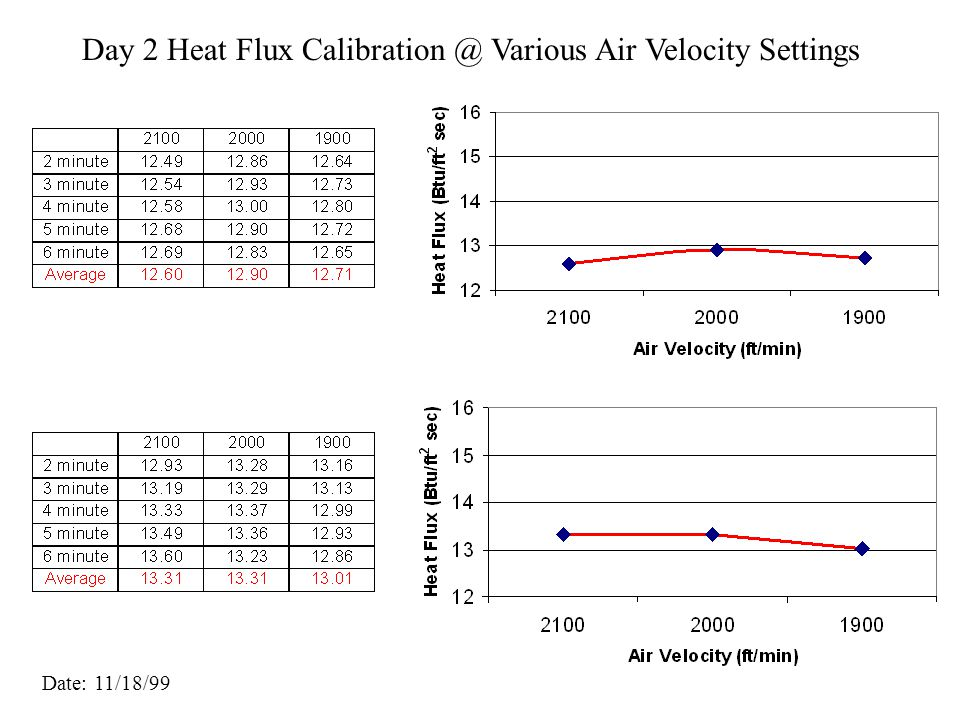 Day 1 Heat Flux Calibration @ Various Air Velocity Settings Date: 11/17/99