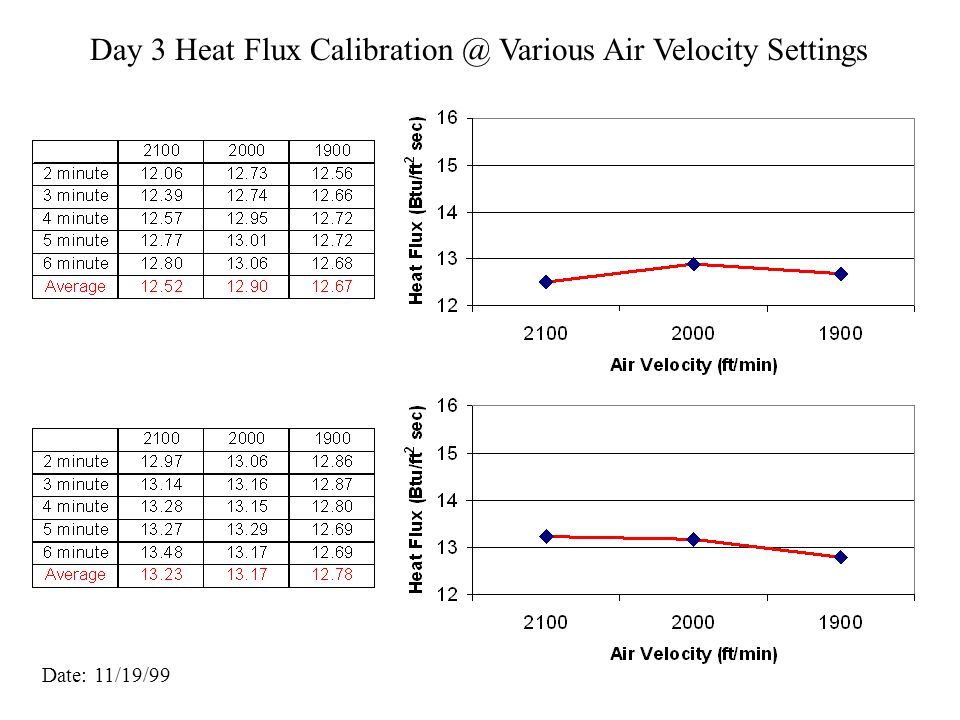 Day 2 Heat Flux Calibration @ Various Air Velocity Settings Date: 11/18/99