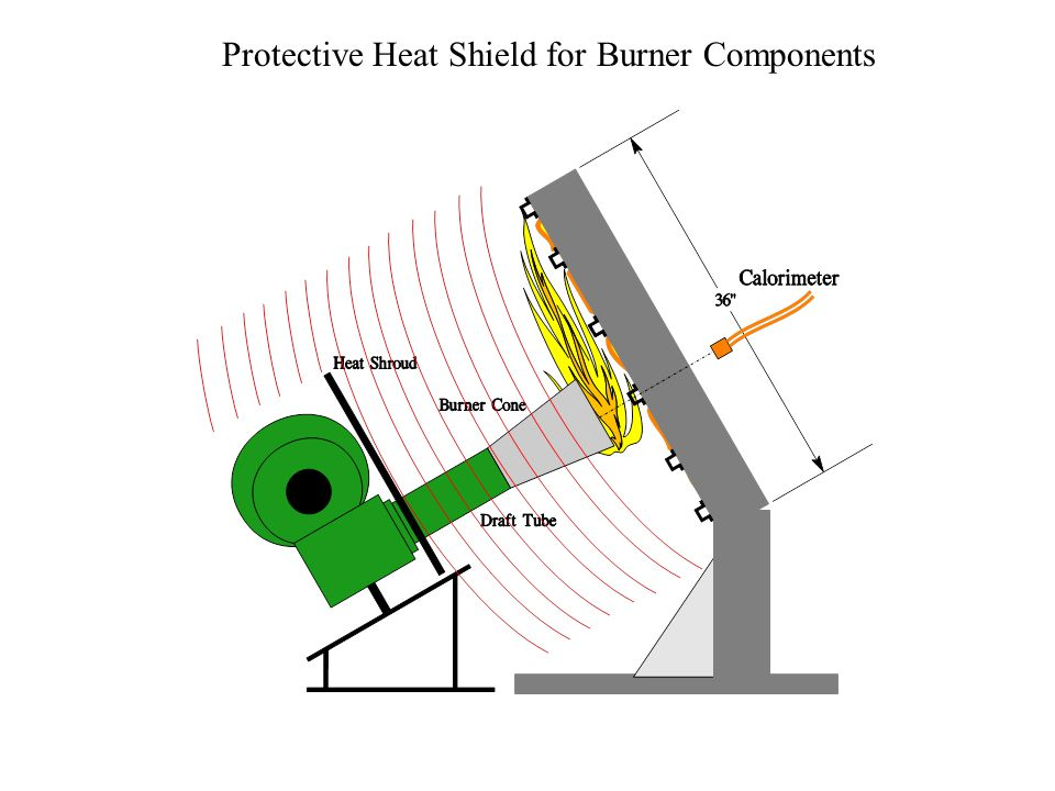 Protective Heat Shield for Burner Components