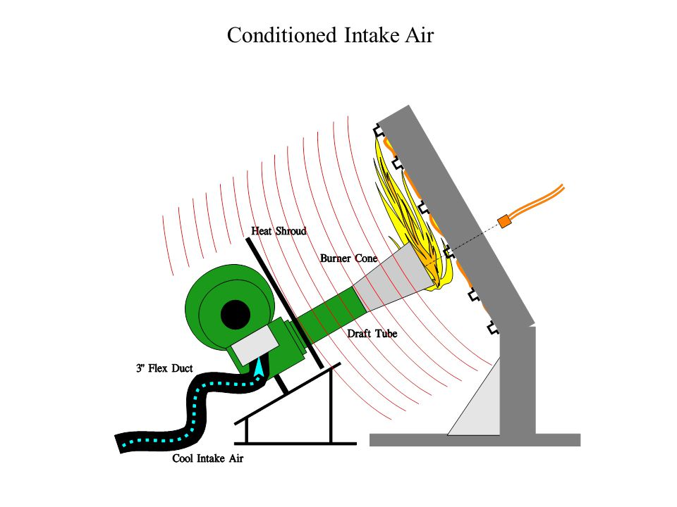 Conditioned Intake Air