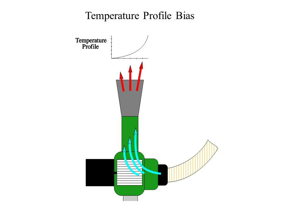 Temperature Profile Bias