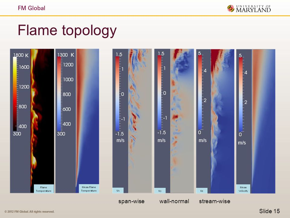 Slide 15 Flame topology K K m/s span-wisewall-normalstream-wise