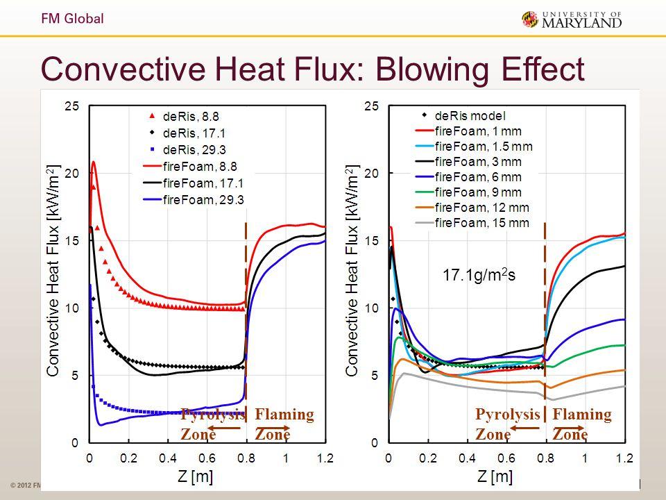 Slide 21 Convective Heat Flux: Blowing Effect Pyrolysis Zone Flaming Zone Pyrolysis Zone Flaming Zone 17.1g/m 2 s