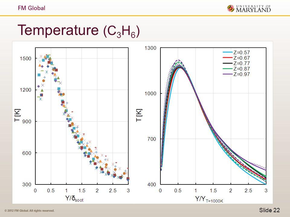 Slide 22 Temperature (C 3 H 6 )