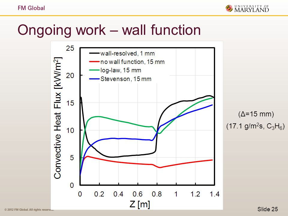 Slide 25 Ongoing work – wall function (Δ=15 mm) (17.1 g/m 2 s, C 3 H 6 )