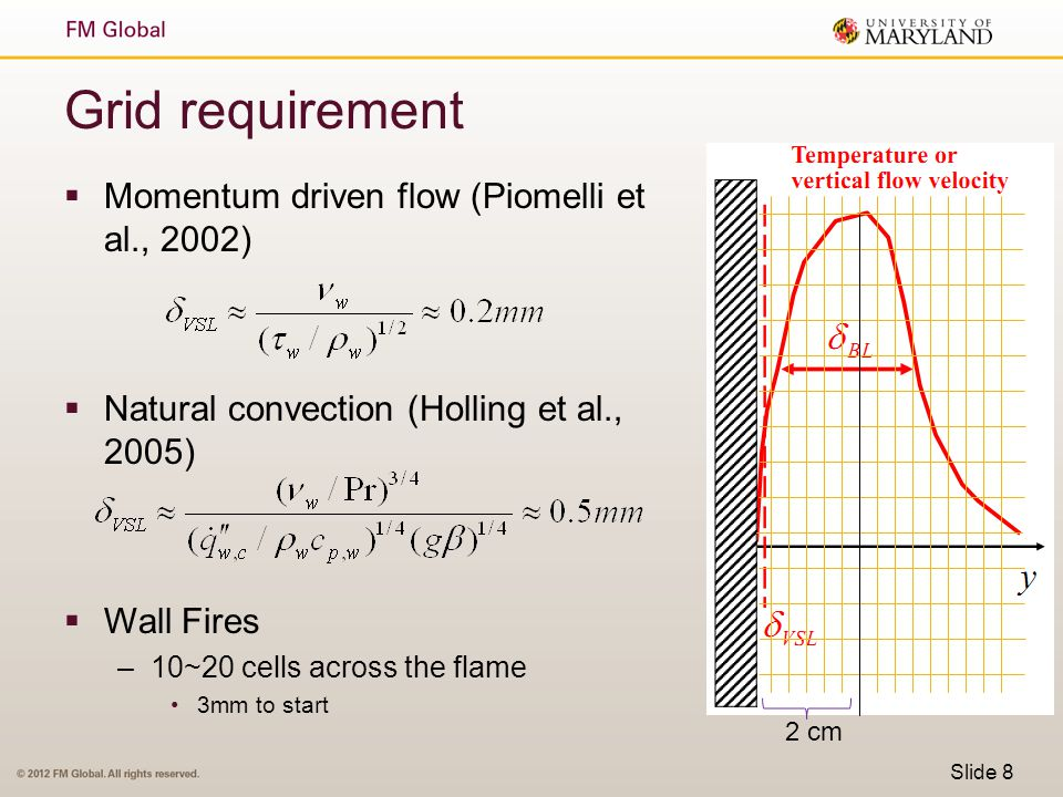 Slide 29 Temperature – Elevation (17.1 g/m 2 s, C 3 H 6 ) Inner layer Outer layer