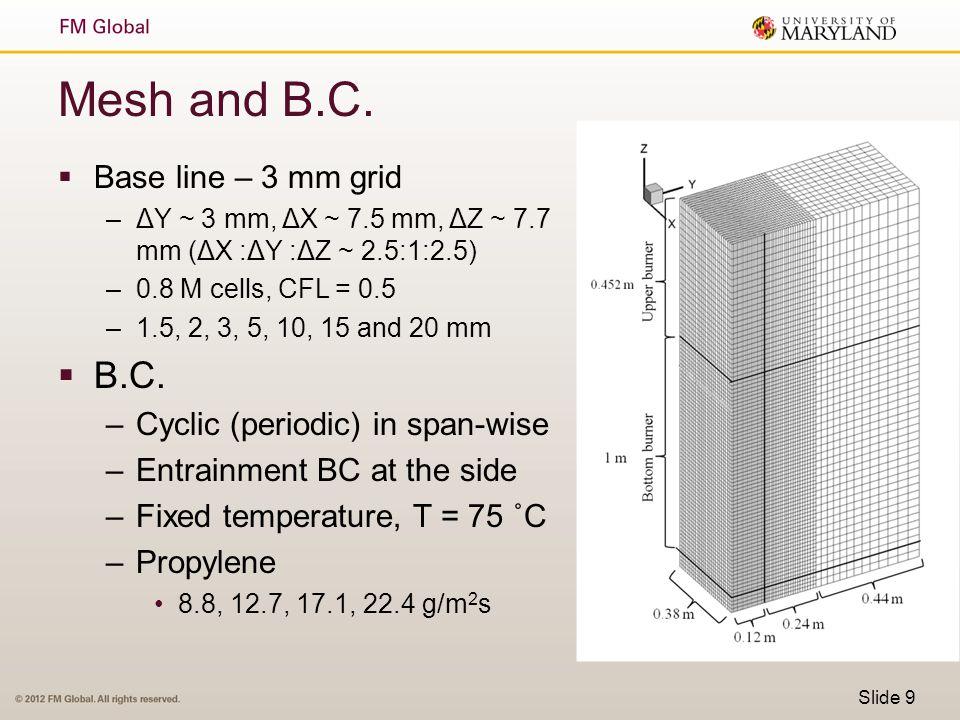 Mesh and B.C.  Base line – 3 mm grid –ΔY ~ 3 mm, ΔX ~ 7.5 mm, ΔZ ~ 7.7 mm (ΔX :ΔY :ΔZ ~ 2.5:1:2.5) –0.8 M cells, CFL = 0.5 –1.5, 2, 3, 5, 10, 15 and