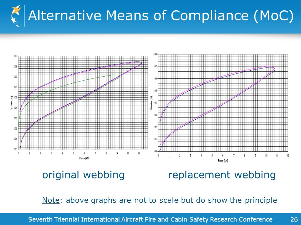 Alternative Means of Compliance (MoC) 26 original webbing replacement webbing Note: above graphs are not to scale but do show the principle Seventh Tr