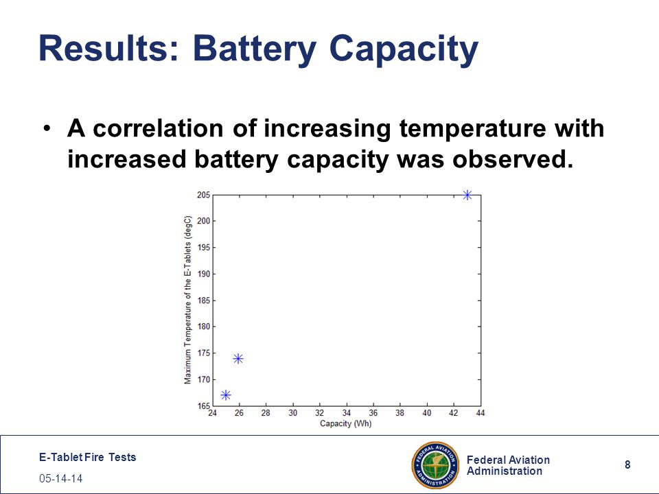 8 Federal Aviation Administration E-Tablet Fire Tests 05-14-14 Results: Battery Capacity A correlation of increasing temperature with increased batter
