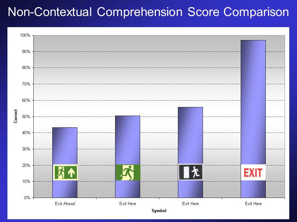 Non-Contextual Comprehension Score Comparison
