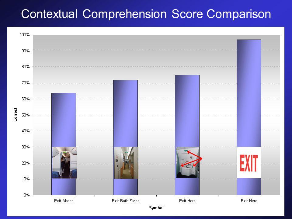 Contextual Comprehension Score Comparison
