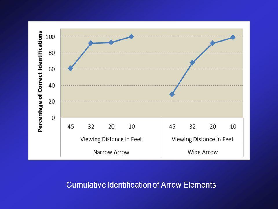 Cumulative Identification of Arrow Elements