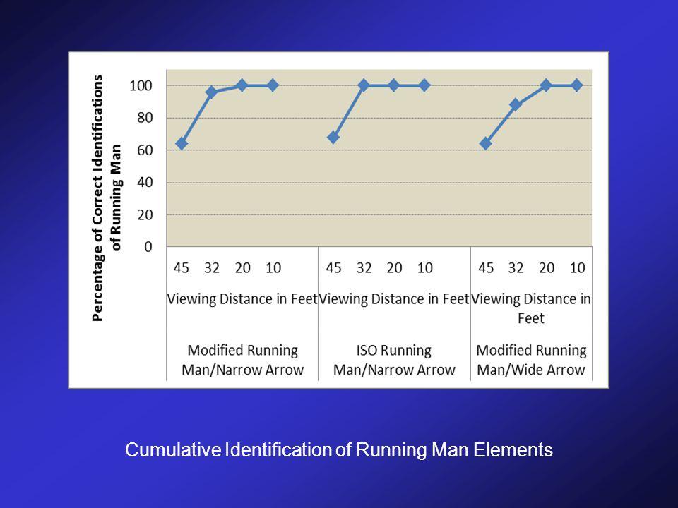 Cumulative Identification of Running Man Elements