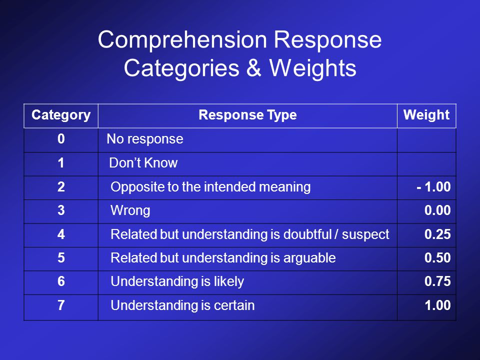CategoryResponse TypeWeight 0 No response 1Don't Know 2 Opposite to the intended meaning - 1.00 3 Wrong0.00 4 Related but understanding is doubtful / suspect0.25 5 Related but understanding is arguable0.50 6 Understanding is likely0.75 7 Understanding is certain1.00 Comprehension Response Categories & Weights