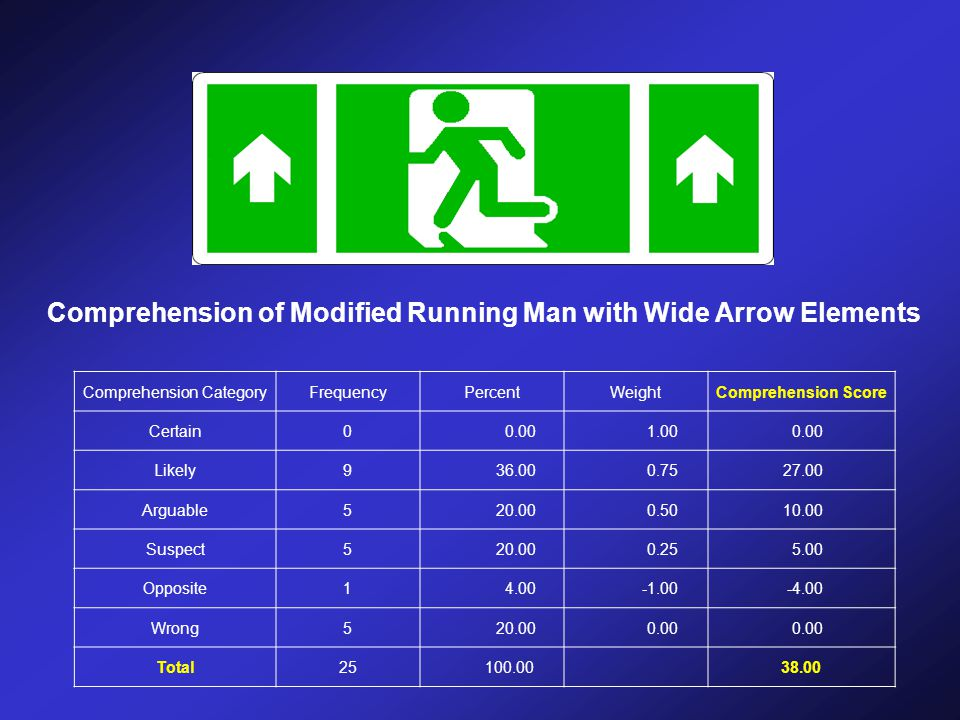 Comprehension of Modified Running Man with Wide Arrow Elements Comprehension CategoryFrequencyPercentWeightComprehension Score Certain00.001.000.00 Li