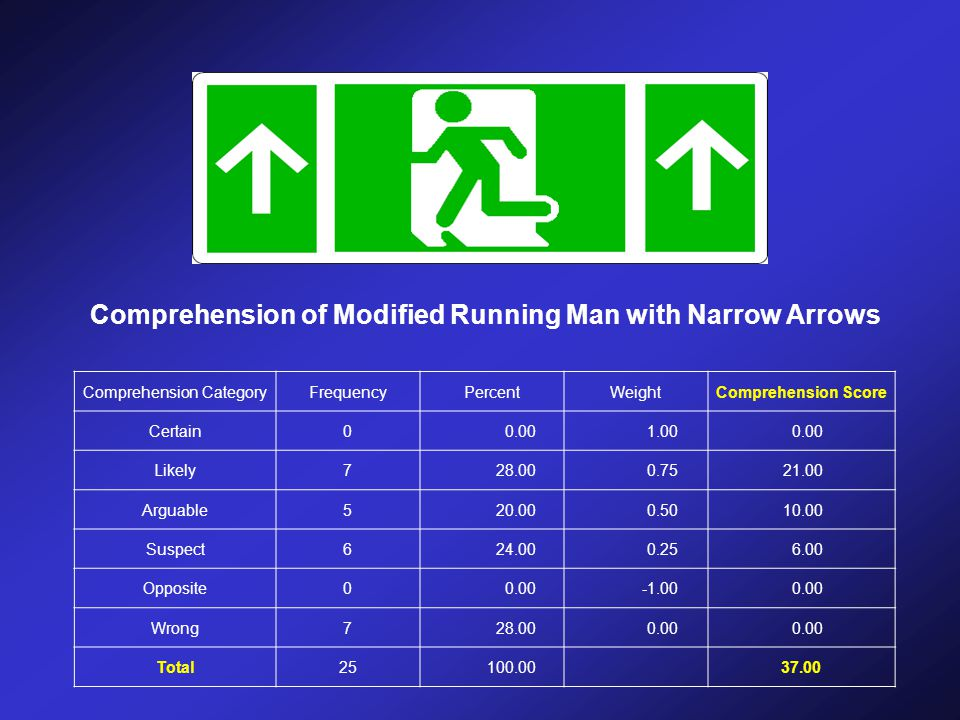Comprehension of Modified Running Man with Narrow Arrows Comprehension CategoryFrequencyPercentWeightComprehension Score Certain00.001.000.00 Likely728.000.7521.00 Arguable520.000.5010.00 Suspect624.000.256.00 Opposite00.000.00 Wrong728.000.00 Total25 100.00 37.00