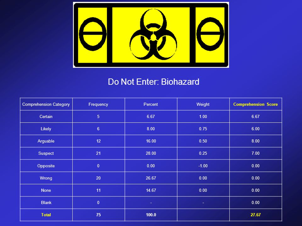 Do Not Enter: Biohazard Comprehension CategoryFrequencyPercentWeightComprehension Score Certain56.671.006.67 Likely68.000.756.00 Arguable1216.000.508.00 Suspect2128.000.257.00 Opposite00.000.00 Wrong2026.670.00 None1114.670.00 Blank0--0.00 Total75100.0 27.67