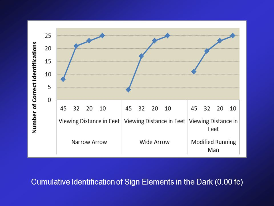 Cumulative Identification of Sign Elements in the Dark (0.00 fc)