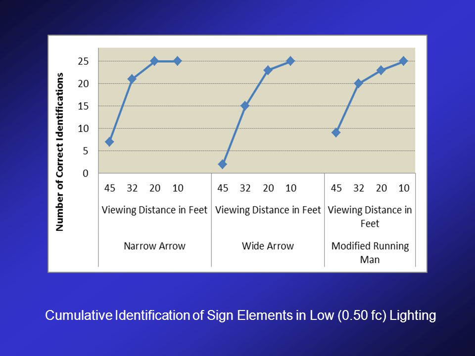 Cumulative Identification of Sign Elements in Low (0.50 fc) Lighting