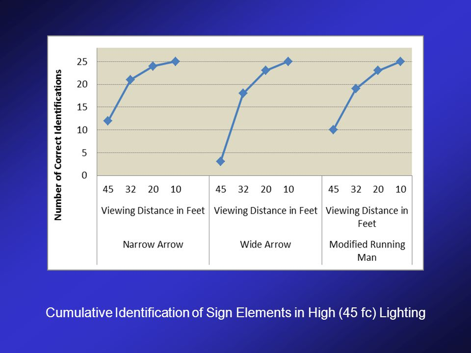 Cumulative Identification of Sign Elements in High (45 fc) Lighting