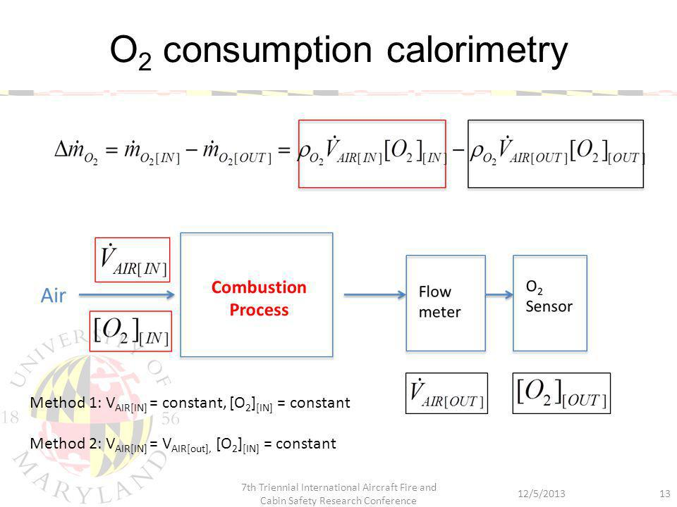 O 2 consumption calorimetry 12/5/2013 7th Triennial International Aircraft Fire and Cabin Safety Research Conference 13 Method 1: V AIR[IN] = constant, [O 2 ] [IN] = constant Method 2: V AIR[IN] = V AIR[out], [O 2 ] [IN] = constant