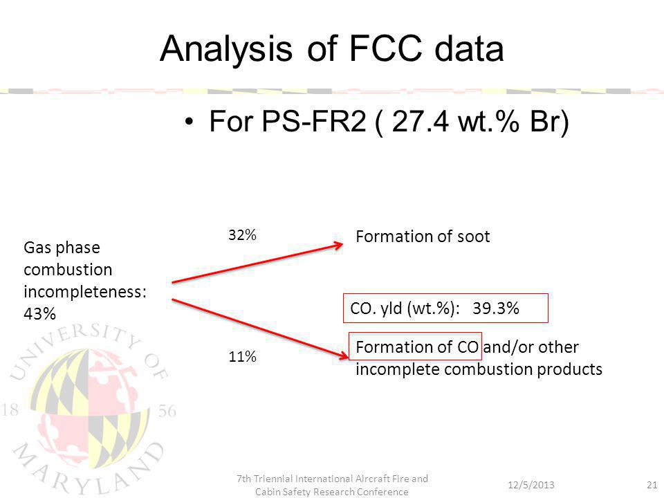 Analysis of FCC data For PS-FR2 ( 27.4 wt.% Br) 21 Gas phase combustion incompleteness: 43% Formation of soot Formation of CO and/or other incomplete