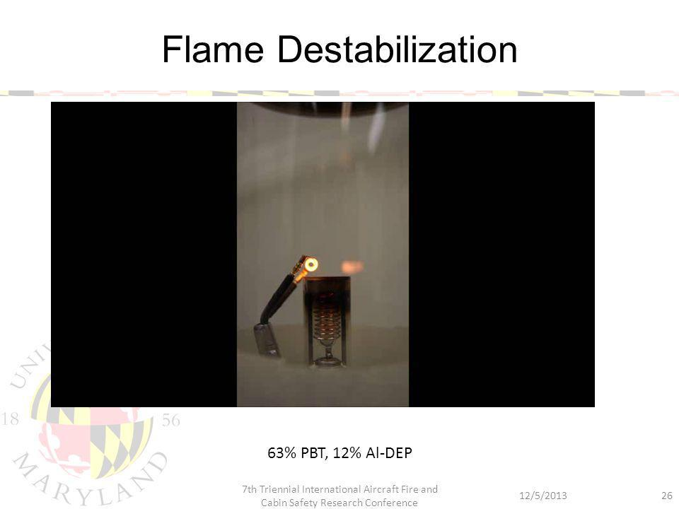 Flame Destabilization 12/5/2013 7th Triennial International Aircraft Fire and Cabin Safety Research Conference 26 63% PBT, 12% Al-DEP