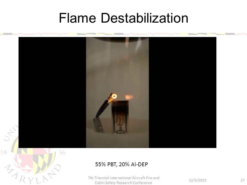 Flame Destabilization 12/5/2013 7th Triennial International Aircraft Fire and Cabin Safety Research Conference 27 55% PBT, 20% Al-DEP