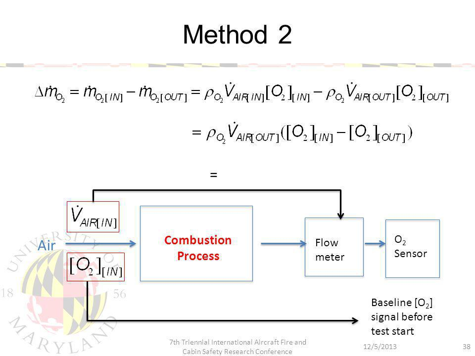 Method 2 38 Combustion Process Flow meter O 2 Sensor Air Baseline [O 2 ] signal before test start = 12/5/2013 7th Triennial International Aircraft Fire and Cabin Safety Research Conference