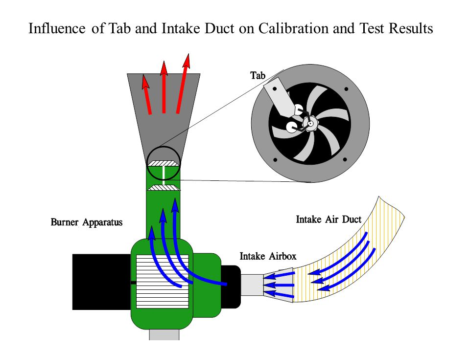 Influence of Tab and Intake Duct on Calibration and Test Results