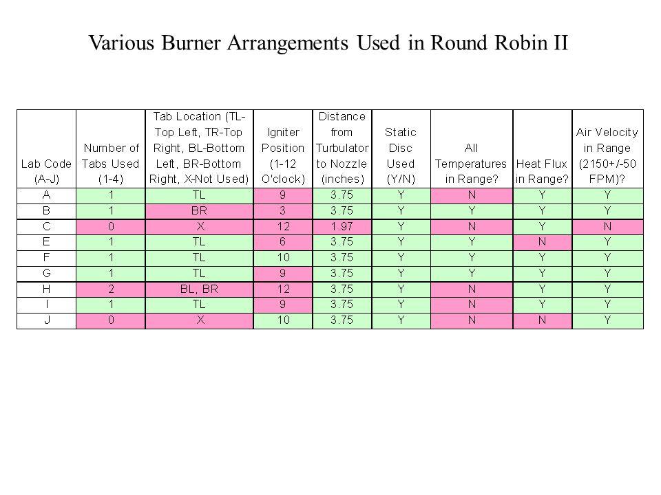 Various Burner Arrangements Used in Round Robin II