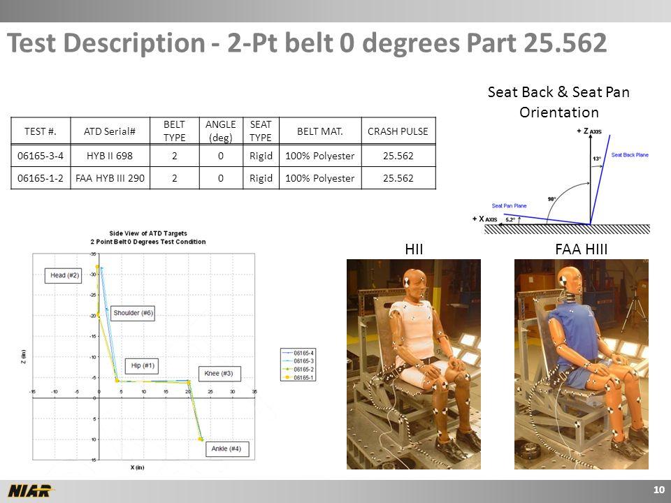 TEST #.ATD Serial# BELT TYPE ANGLE (deg) SEAT TYPE BELT MAT.CRASH PULSE 06165-3-4HYB II 69820Rigid100% Polyester25.562 06165-1-2FAA HYB III 29020Rigid100% Polyester25.562 Seat Back & Seat Pan Orientation Test Description - 2-Pt belt 0 degrees Part 25.562 10 HIIFAA HIII