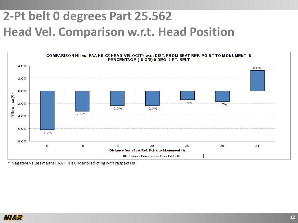 2-Pt belt 0 degrees Part 25.562 Head Vel.Comparison w.r.t.