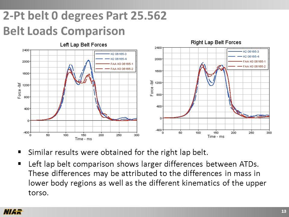 2-Pt belt 0 degrees Part 25.562 Belt Loads Comparison  Similar results were obtained for the right lap belt.