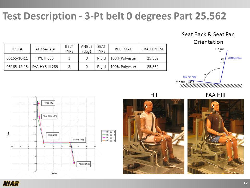 TEST #.ATD Serial# BELT TYPE ANGLE (deg) SEAT TYPE BELT MAT.CRASH PULSE 06165-10-11HYB II 65630Rigid100% Polyester25.562 06165-12-13FAA HYB III 28930Rigid100% Polyester25.562 Seat Back & Seat Pan Orientation Test Description - 3-Pt belt 0 degrees Part 25.562 17 HIIFAA HIII