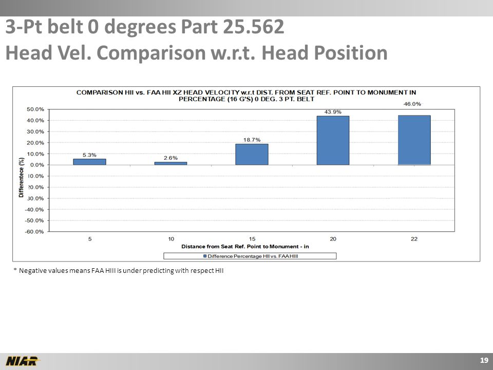 3-Pt belt 0 degrees Part 25.562 Head Vel. Comparison w.r.t.