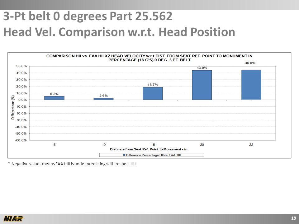 3-Pt belt 0 degrees Part 25.562 Head Vel.Comparison w.r.t.