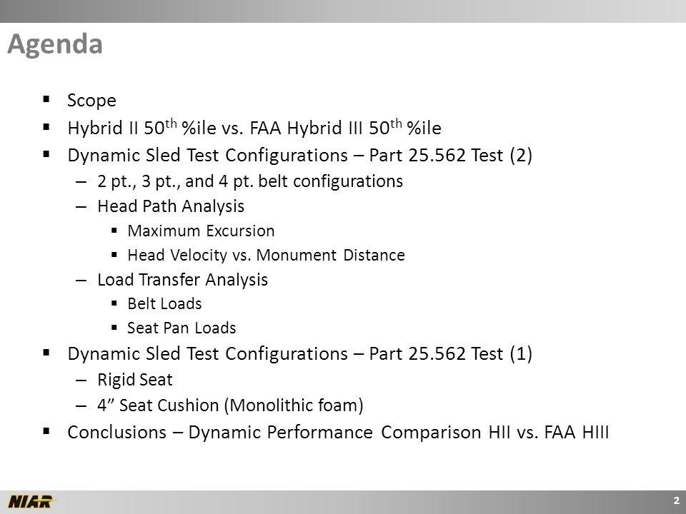 Agenda  Scope  Hybrid II 50 th %ile vs.