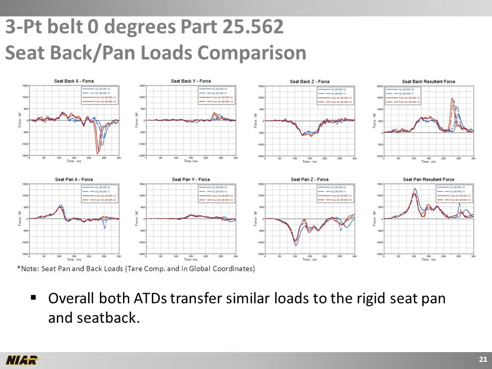 3-Pt belt 0 degrees Part 25.562 Seat Back/Pan Loads Comparison 21 *Note: Seat Pan and Back Loads (Tare Comp.