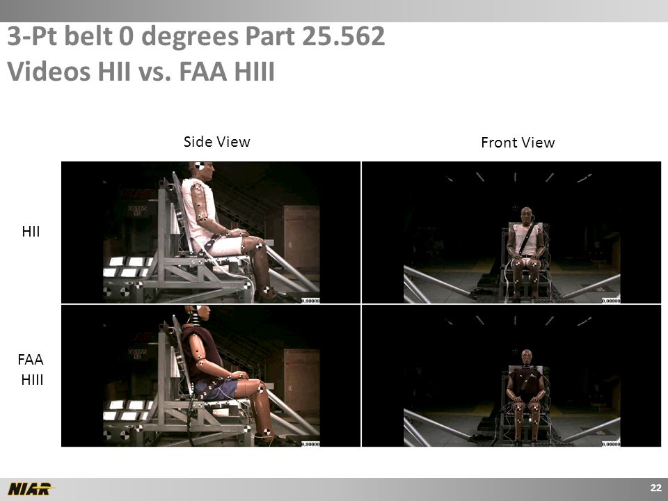 3-Pt belt 0 degrees Part 25.562 Videos HII vs. FAA HIII 22 HII FAA HIII Side View Front View