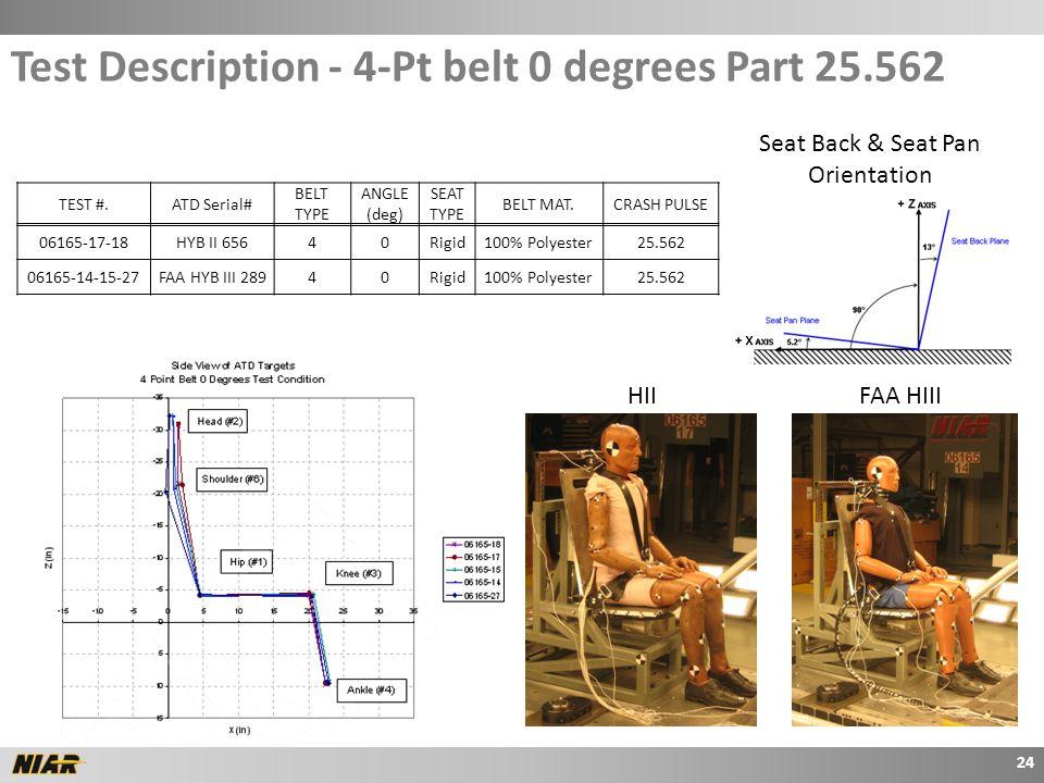 TEST #.ATD Serial# BELT TYPE ANGLE (deg) SEAT TYPE BELT MAT.CRASH PULSE 06165-17-18HYB II 65640Rigid100% Polyester25.562 06165-14-15-27FAA HYB III 28940Rigid100% Polyester25.562 Seat Back & Seat Pan Orientation Test Description - 4-Pt belt 0 degrees Part 25.562 24 HIIFAA HIII