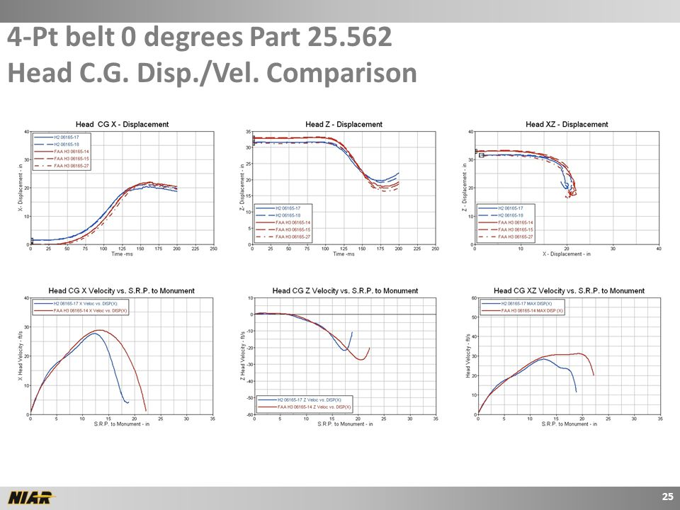 4-Pt belt 0 degrees Part 25.562 Head C.G. Disp./Vel. Comparison 25