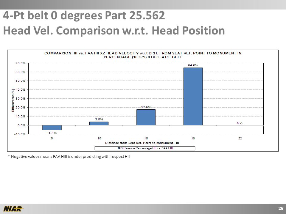 4-Pt belt 0 degrees Part 25.562 Head Vel.Comparison w.r.t.