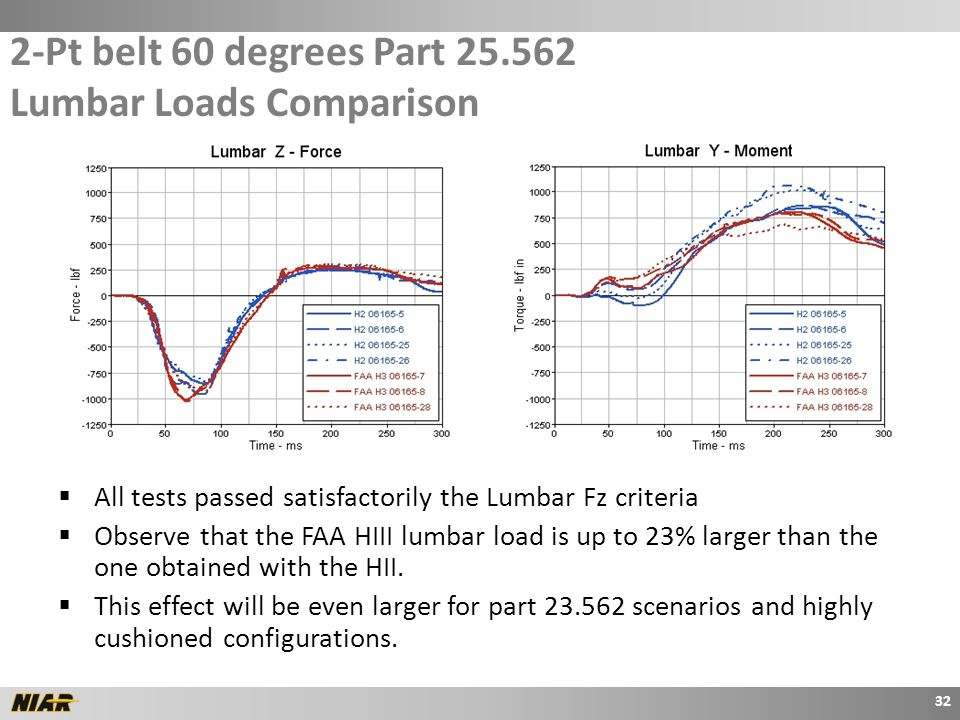 2-Pt belt 60 degrees Part 25.562 Lumbar Loads Comparison  All tests passed satisfactorily the Lumbar Fz criteria  Observe that the FAA HIII lumbar load is up to 23% larger than the one obtained with the HII.