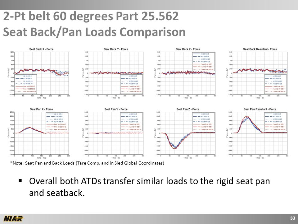 2-Pt belt 60 degrees Part 25.562 Seat Back/Pan Loads Comparison 33 *Note: Seat Pan and Back Loads (Tare Comp.