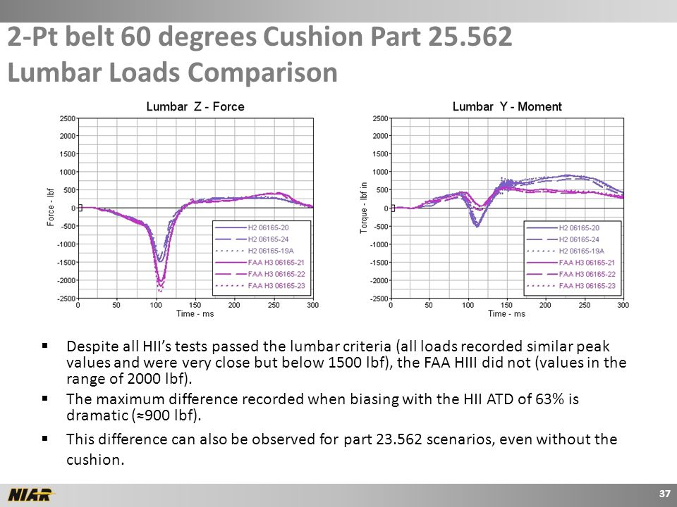 2-Pt belt 60 degrees Cushion Part 25.562 Lumbar Loads Comparison  Despite all HII's tests passed the lumbar criteria (all loads recorded similar peak values and were very close but below 1500 lbf), the FAA HIII did not (values in the range of 2000 lbf).