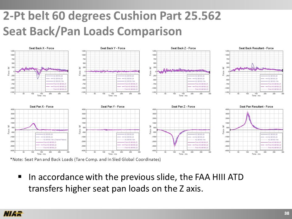2-Pt belt 60 degrees Cushion Part 25.562 Seat Back/Pan Loads Comparison 38 *Note: Seat Pan and Back Loads (Tare Comp.