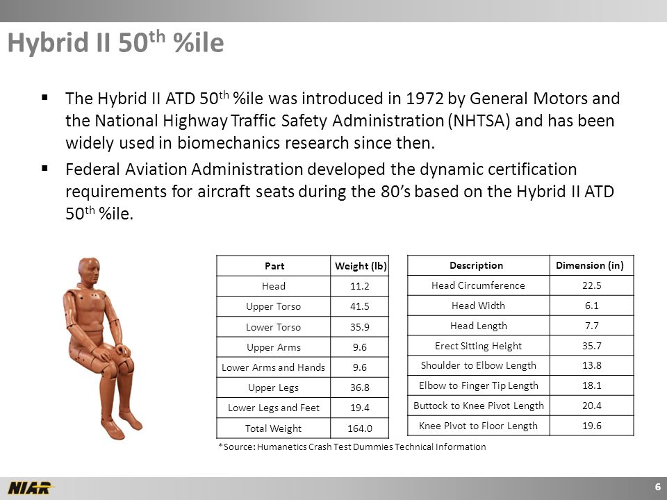  The Hybrid II ATD 50 th %ile was introduced in 1972 by General Motors and the National Highway Traffic Safety Administration (NHTSA) and has been widely used in biomechanics research since then.